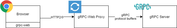 gRPC web proxy connection
